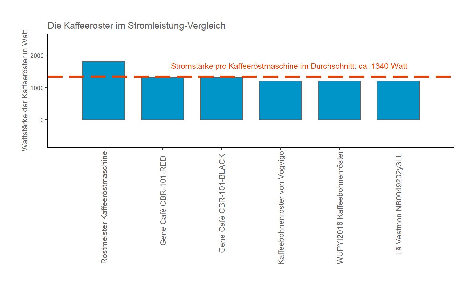 ausdifferenzierter Stromverbrauch-Vergleich Kaffeeröster Wattzahl