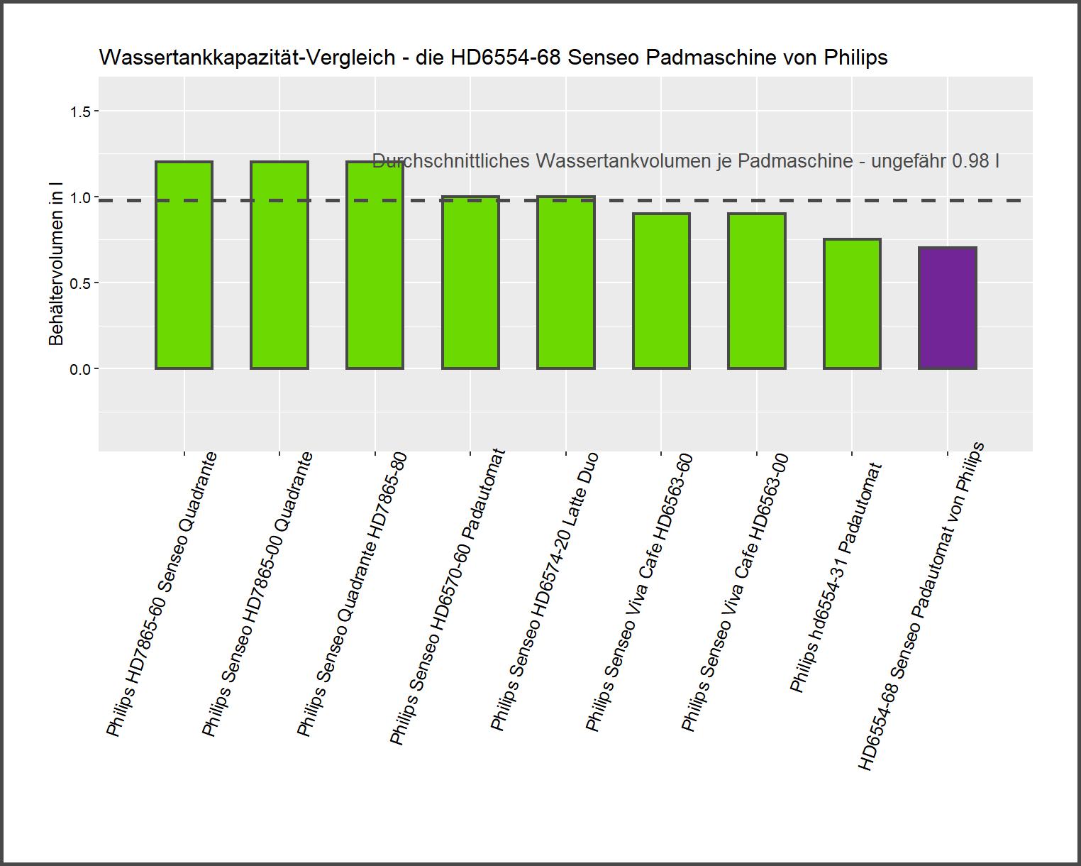Behältervolumen-Vergleich von der Philips Kaffeepadmaschine HD6554-68 Senseo