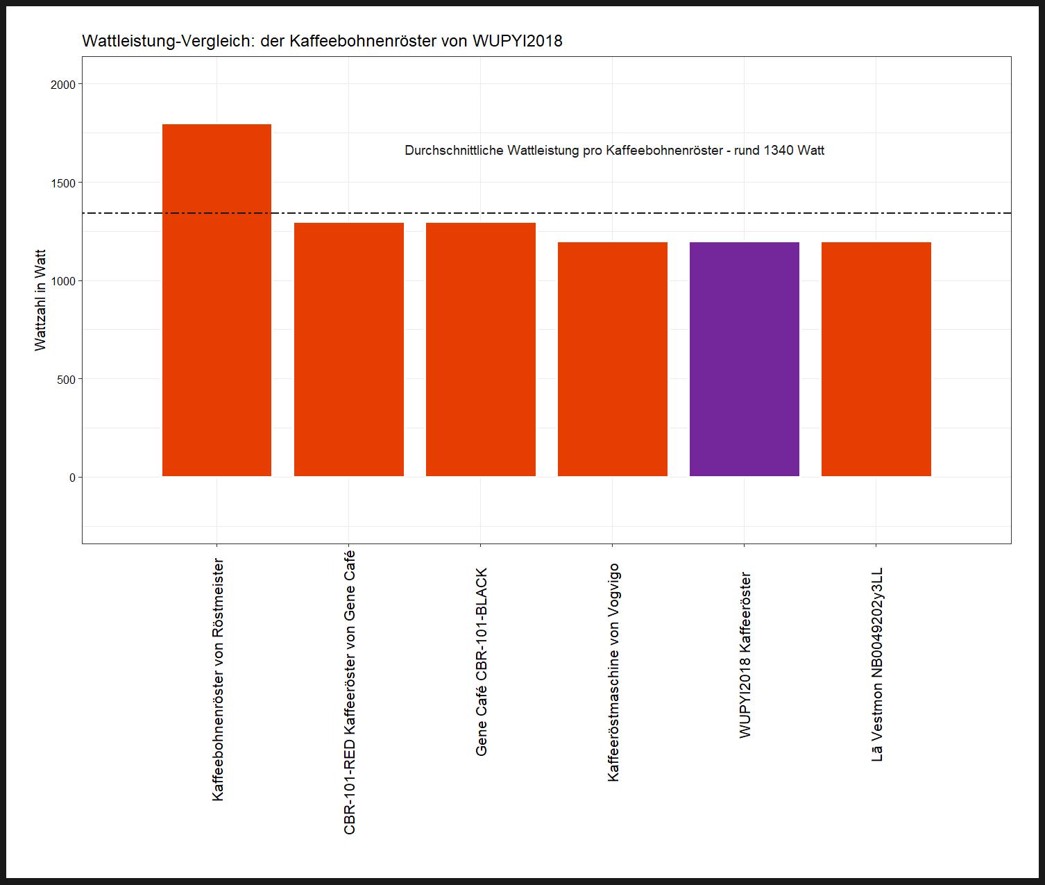 Wattzahl-Vergleich von dem WUPYI2018 Kaffeeröster