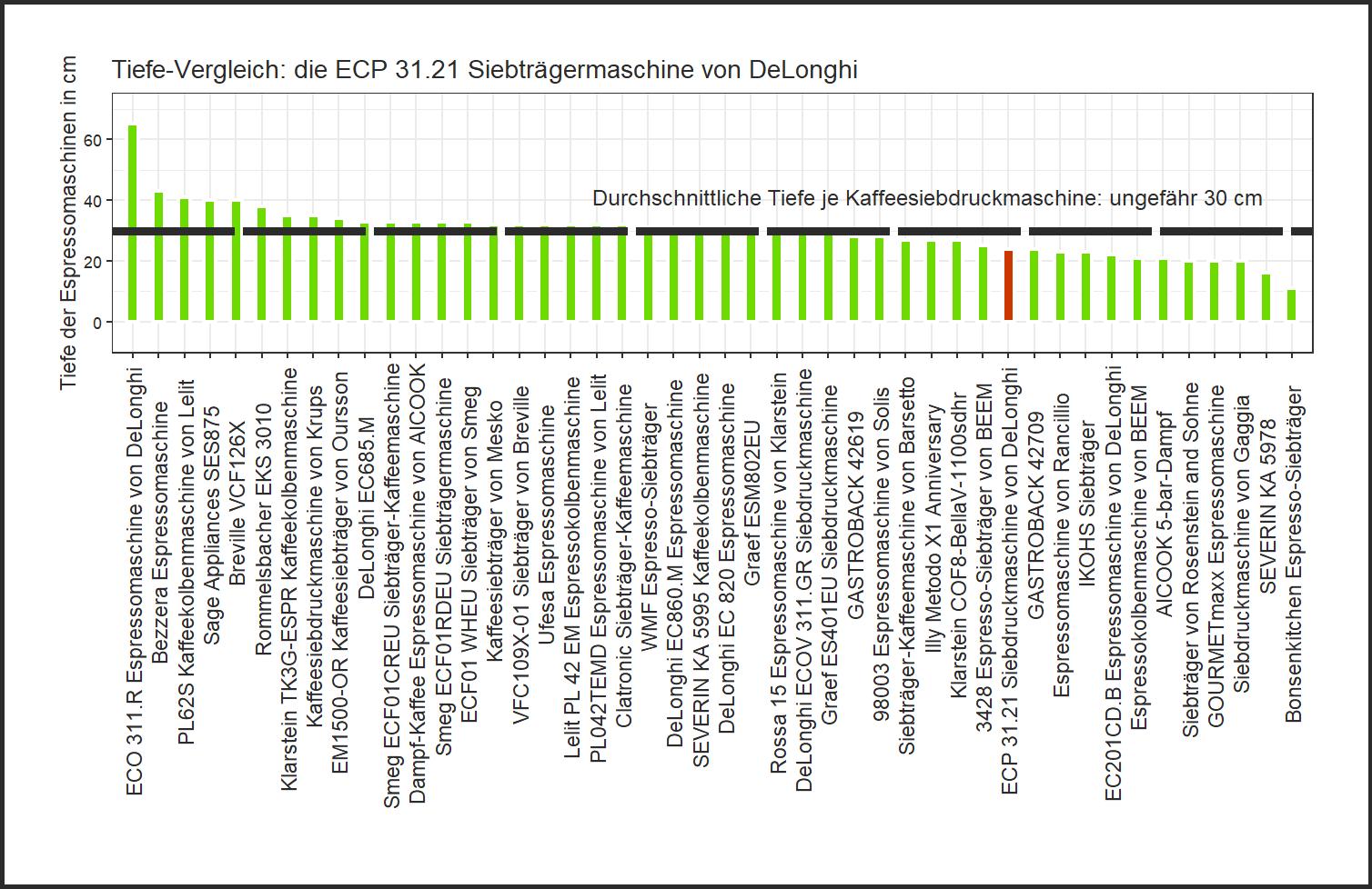 Tiefe-Vergleich von der DeLonghi Siebdruckmaschine ECP 31.21