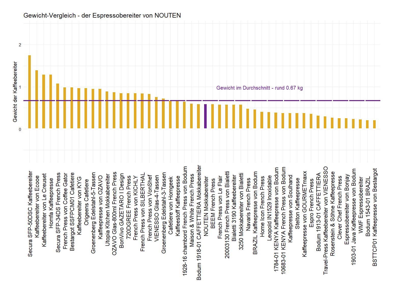 Gewicht-Vergleich von der NOUTEN Kaffeepresse