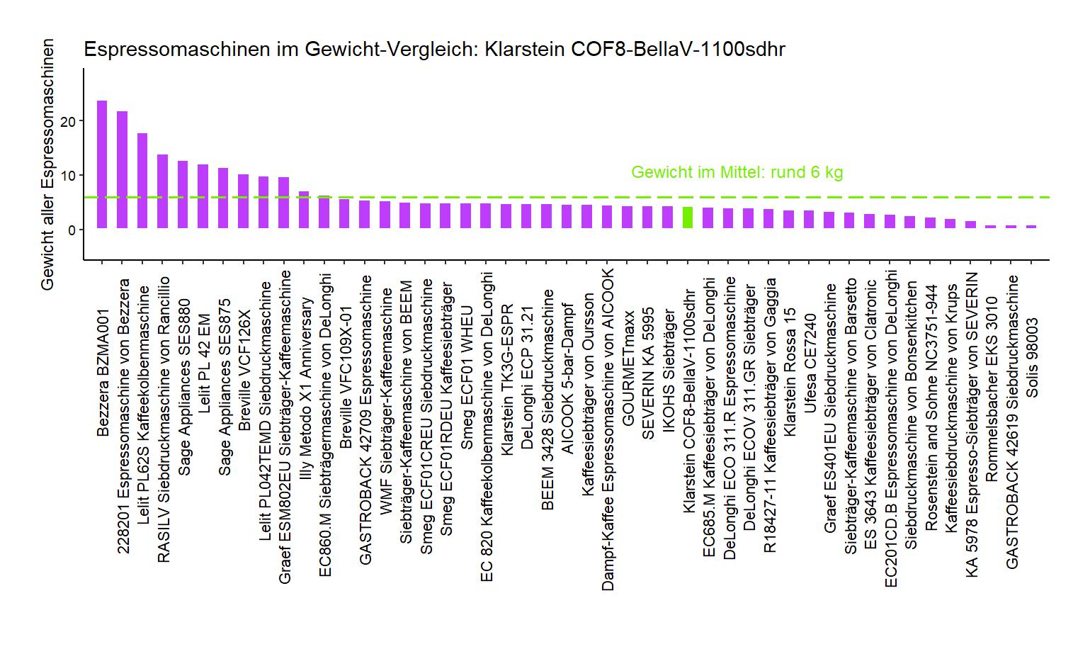 Gewicht-Vergleich von der Klarstein Siebdruckmaschine COF8-BellaV-1100sdhr