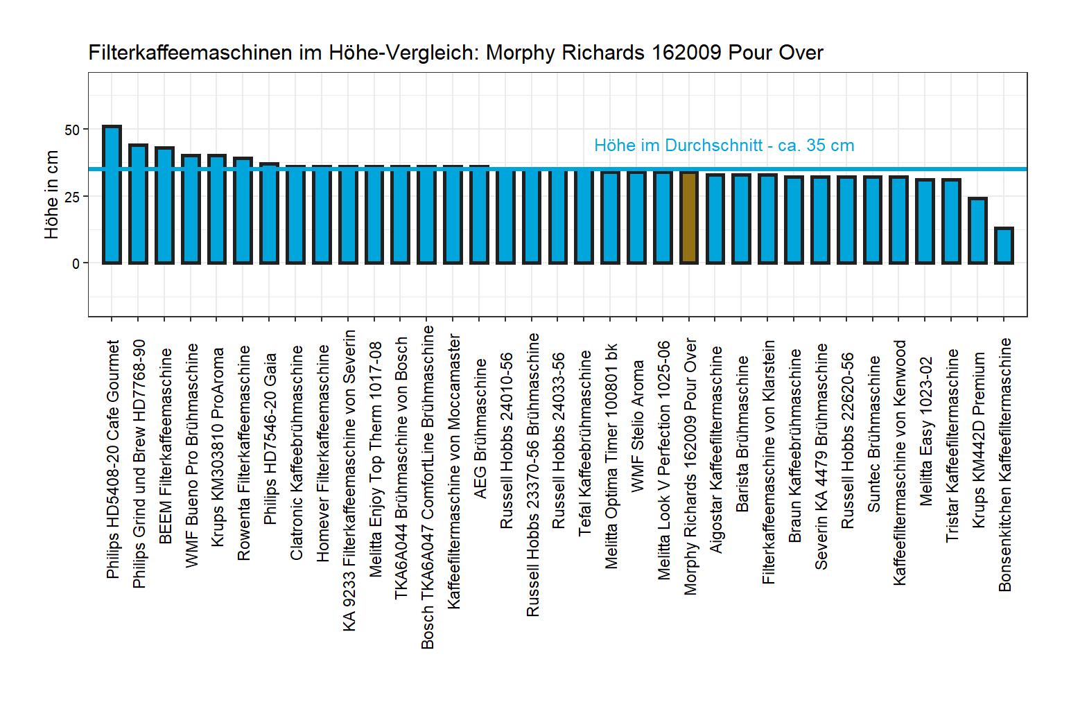 Höhe-Vergleich von der Morphy Richards Brühmaschine 162009 Pour Over