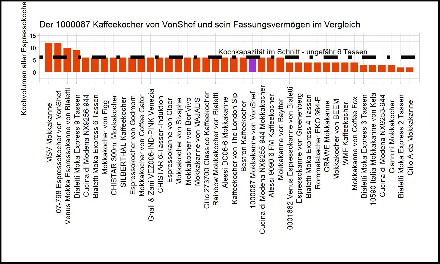 Kochvolumen-Vergleich von dem VonShef Kaffeekocher 1000087