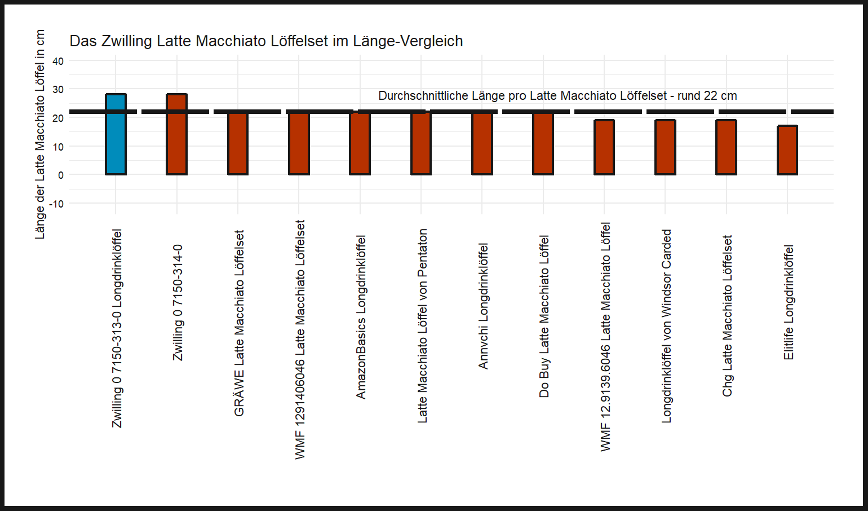 Länge-Vergleich von dem Zwilling Latte Macchiato Löffel 0 7150-313-0