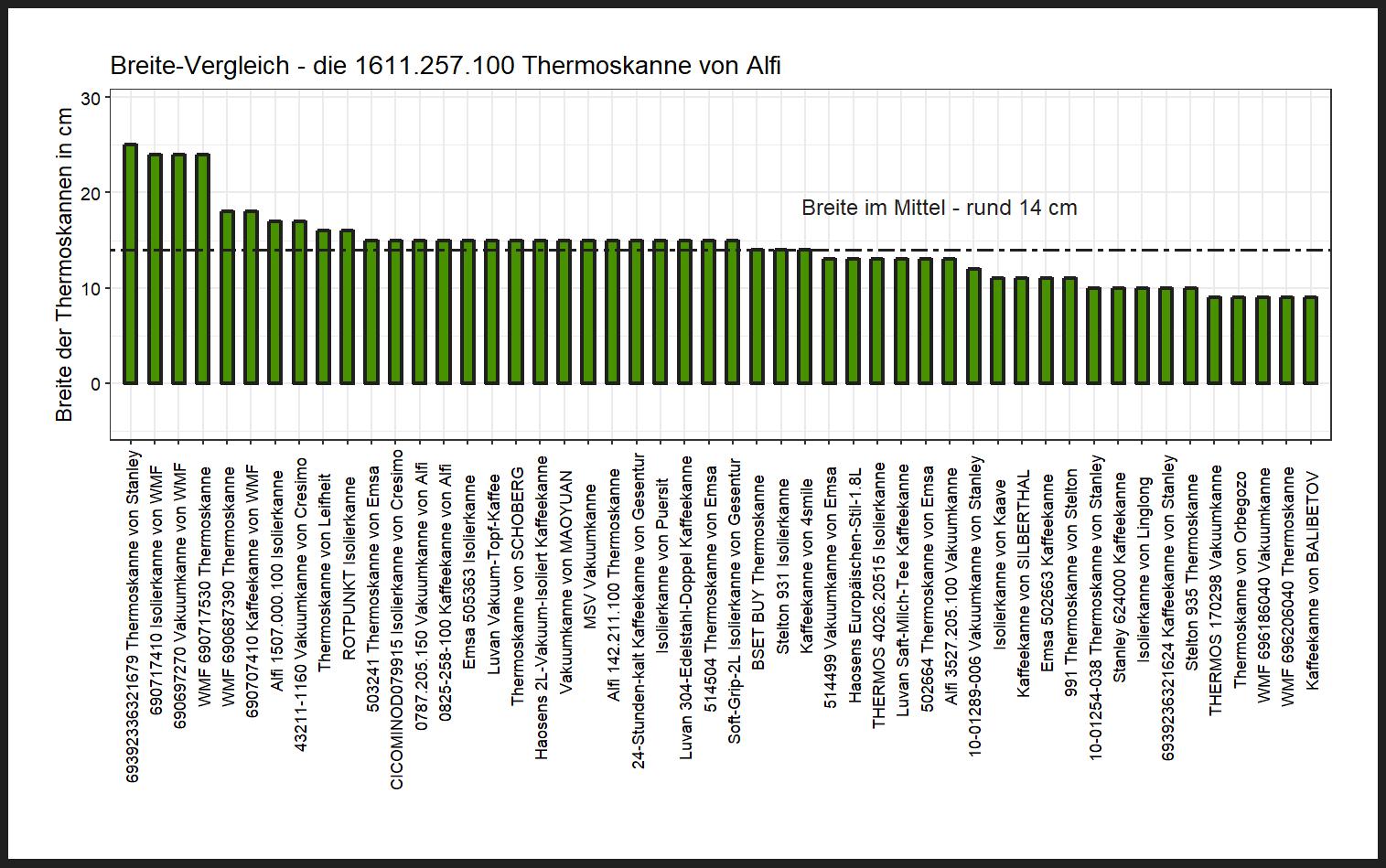 Breite-Vergleich von der Alfi Thermoskanne 1611.257.100