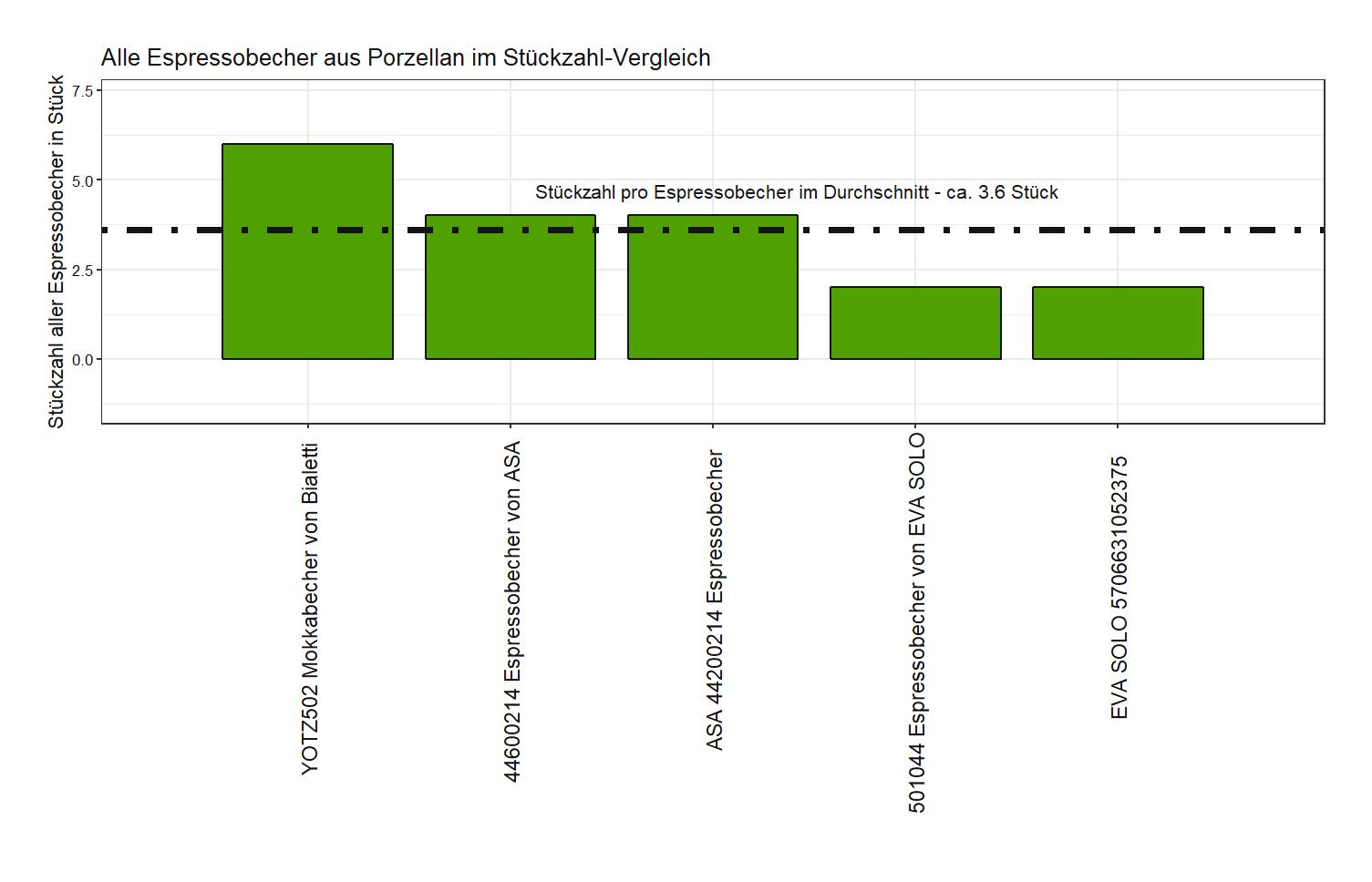 ausdifferenzierter Stückzahl-Vergleich Espressobecher Material