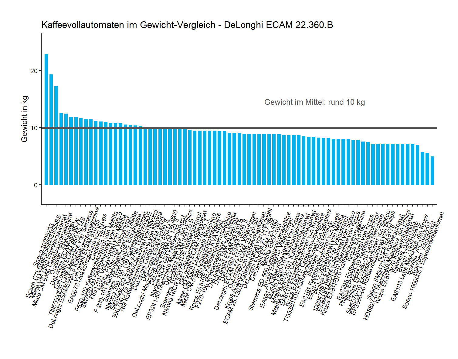 Gewicht-Vergleich von der DeLonghi Cappuccinomaschine ECAM 22.360.B