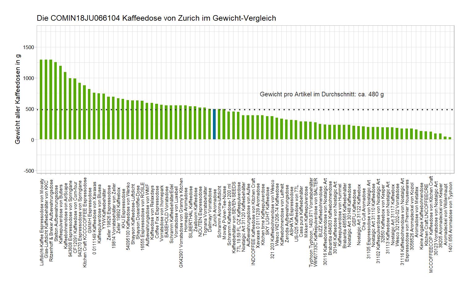 Gewicht-Vergleich von der Zurich Vorratsdose COMIN18JU066104