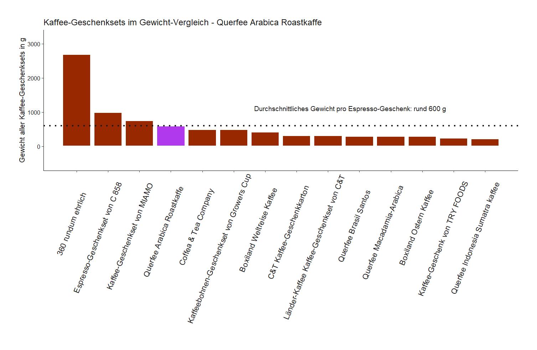Produktgewicht-Vergleich von dem Querfee Kaffee-Geschenkset Arabica Roastkaffe