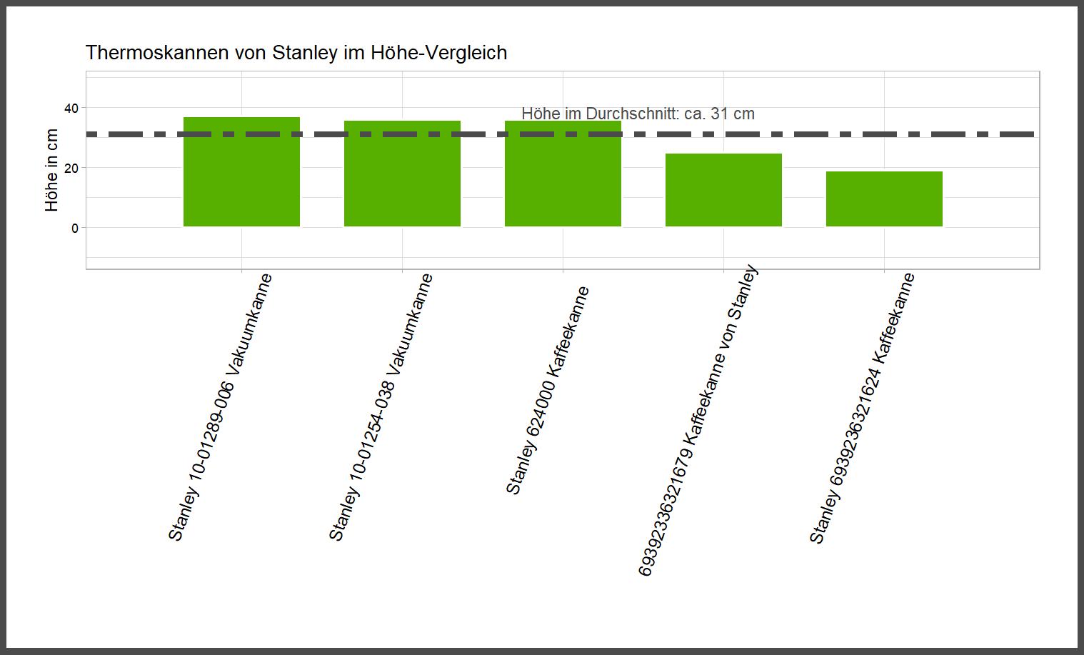 Stanley Höhe-Vergleich Vakuumkanne