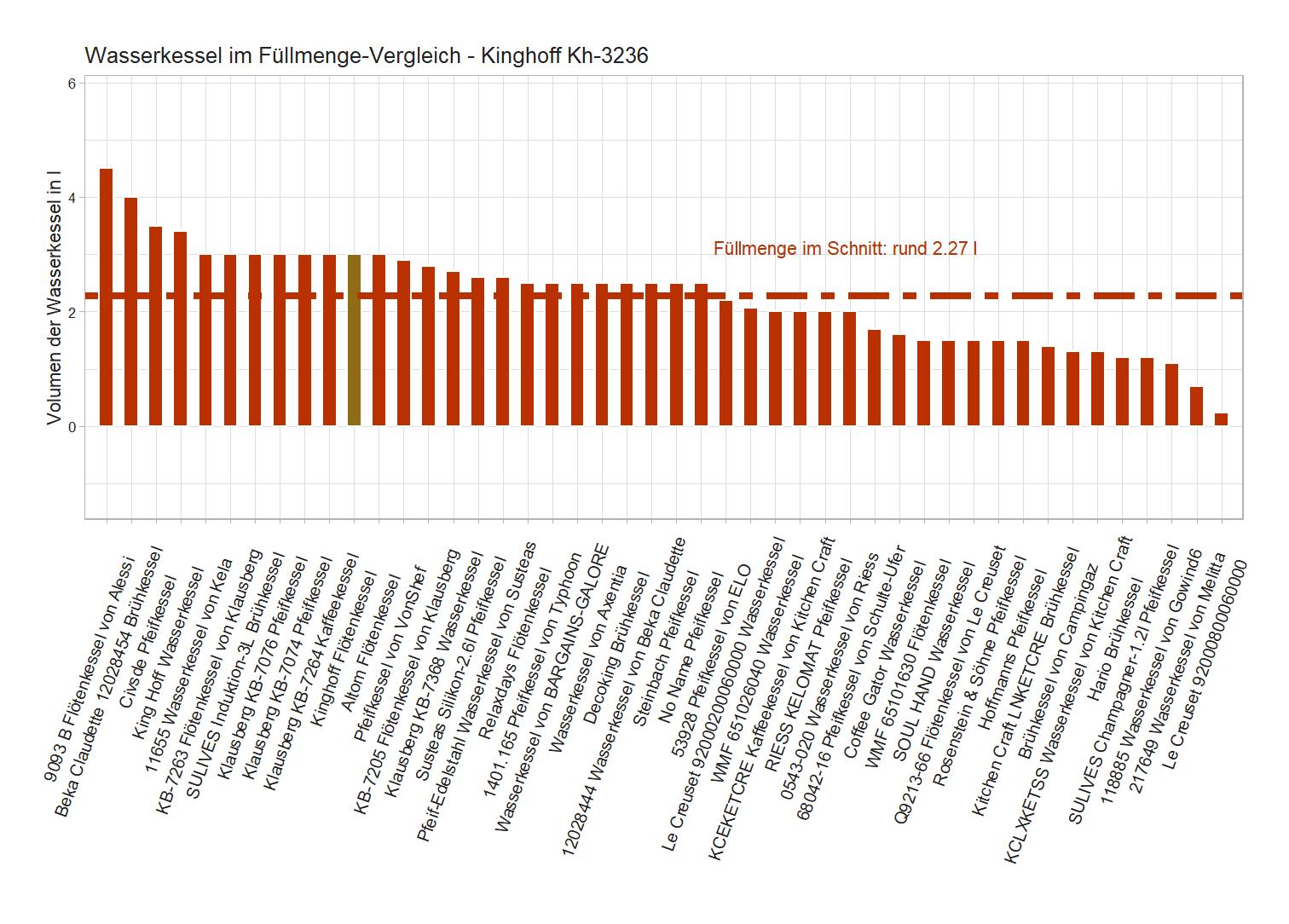 Fassungsvermögen-Vergleich von dem Kinghoff Kaffeekessel Kh-3236