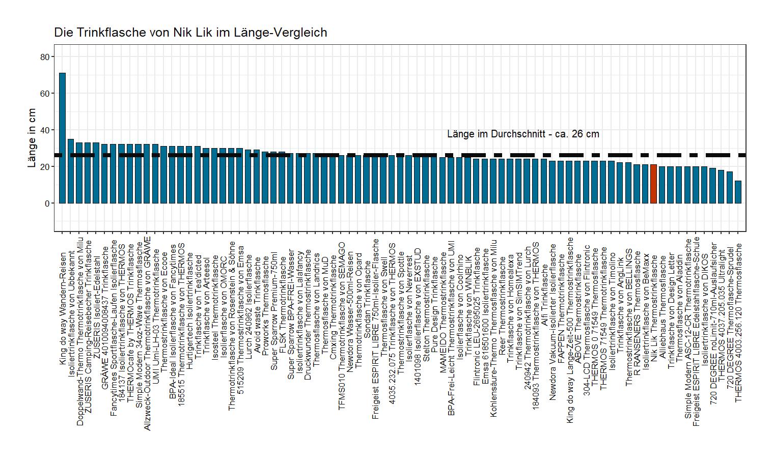 Länge-Vergleich von der Nik Lik Trinkflasche