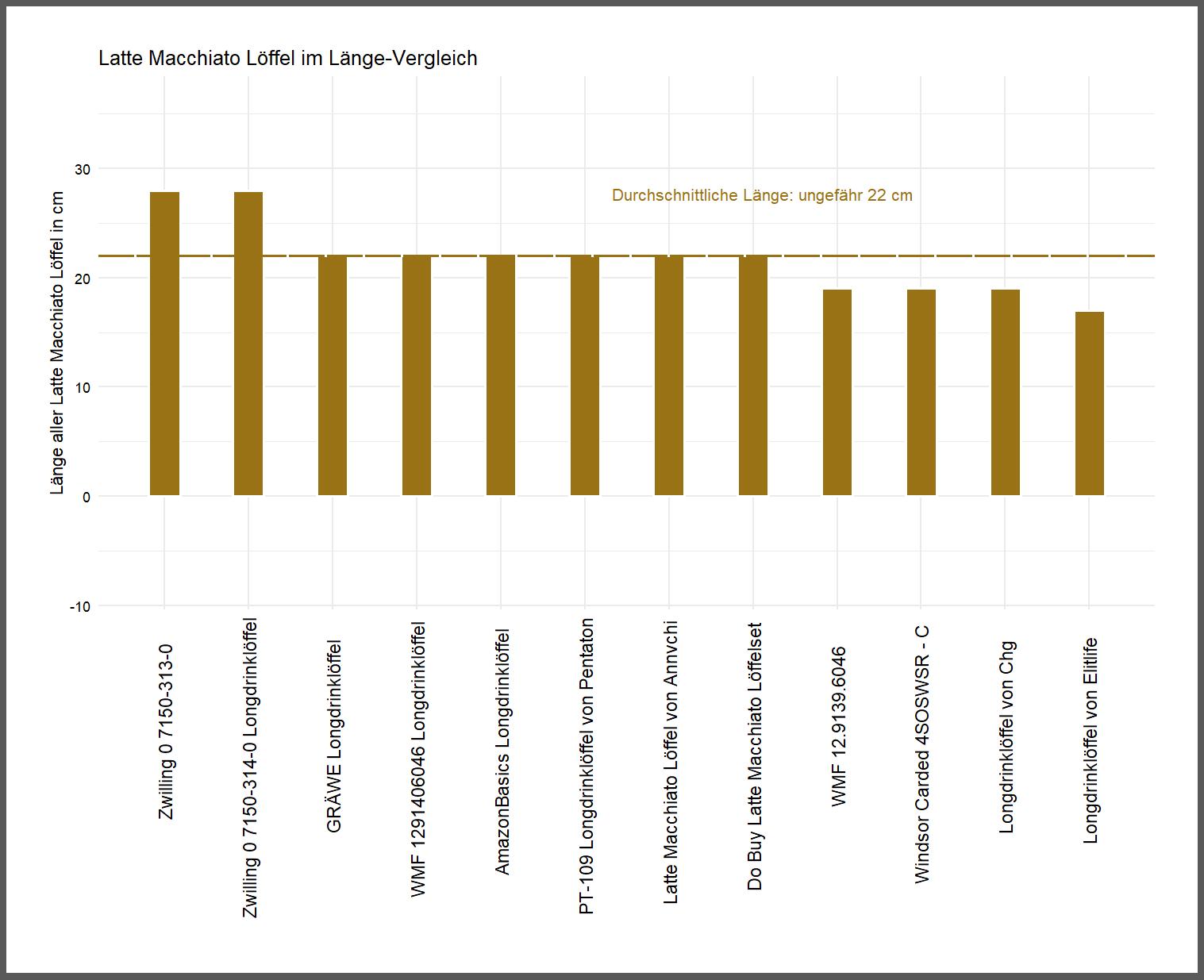 ausdifferenzierter Länge-Vergleich Latte Macchiato Löffelset Länge