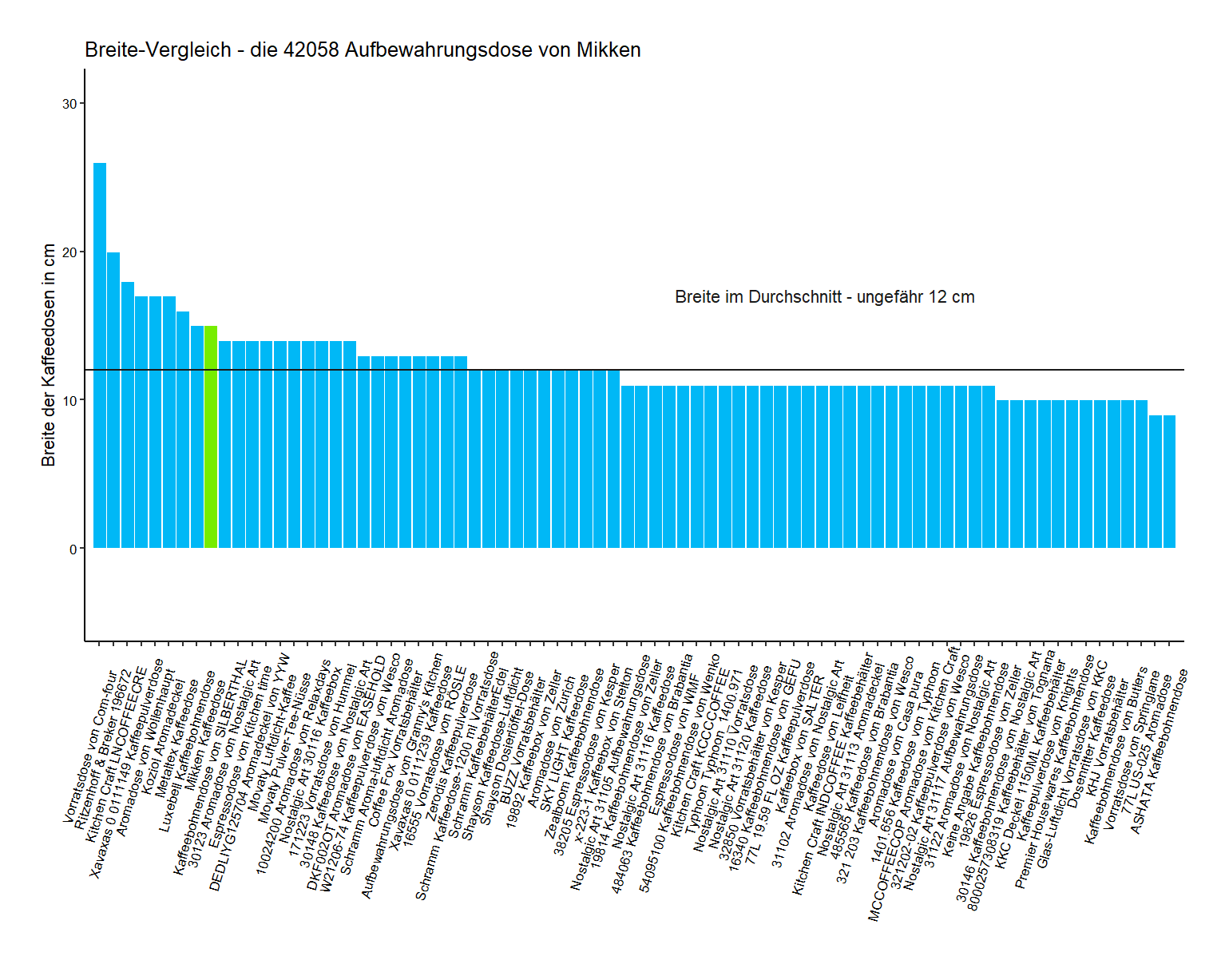 Produktbreite-Vergleich von der Mikken Kaffeedose 42058
