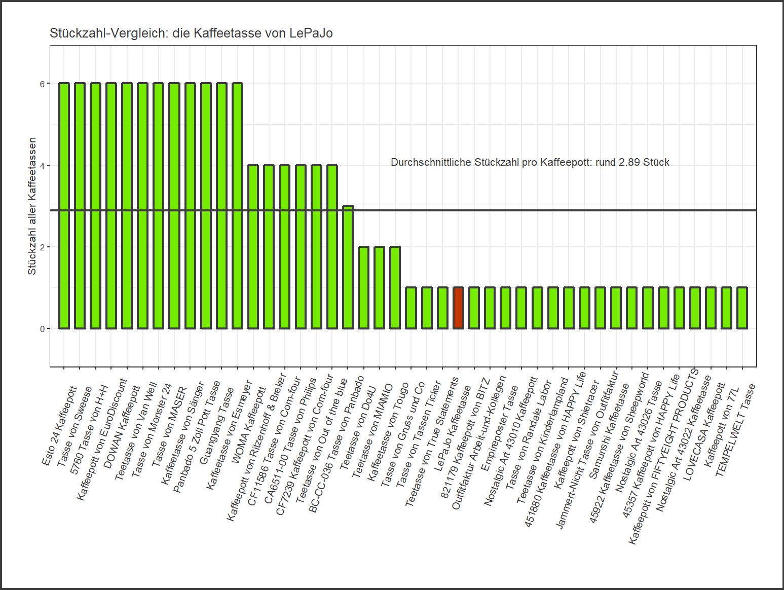 Stückzahl-Vergleich von der LePaJo Teetasse