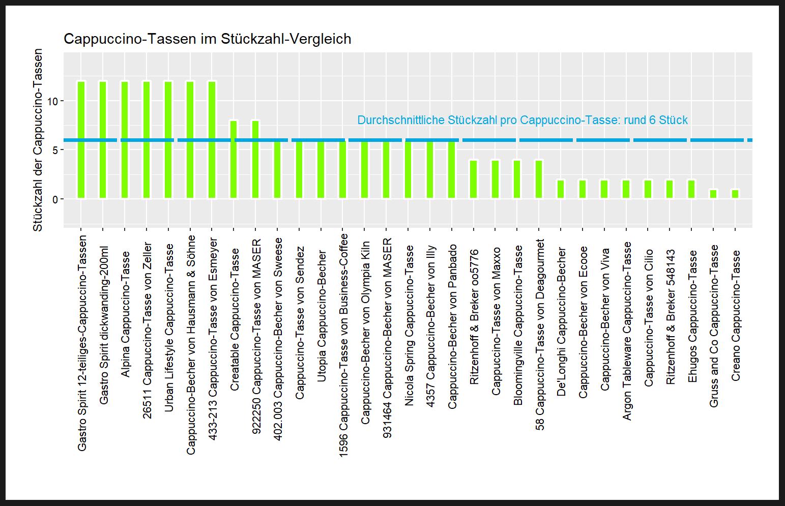 Stückzahl-Vergleich von dem Crofton Cappuccino-Becher