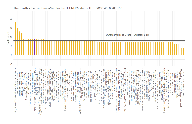 Breite-Vergleich von der THERMOcafe by THERMOS Isolierflasche 4058.205.100